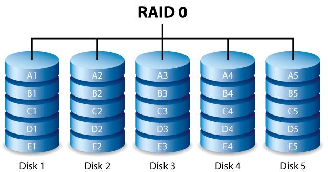 116b ill raid 0