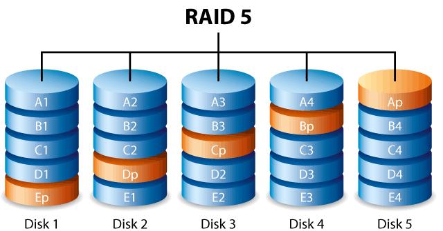118a ill raid 5