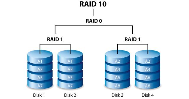119 ill raid 10