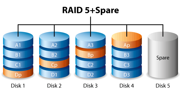 Raid 4 recovery