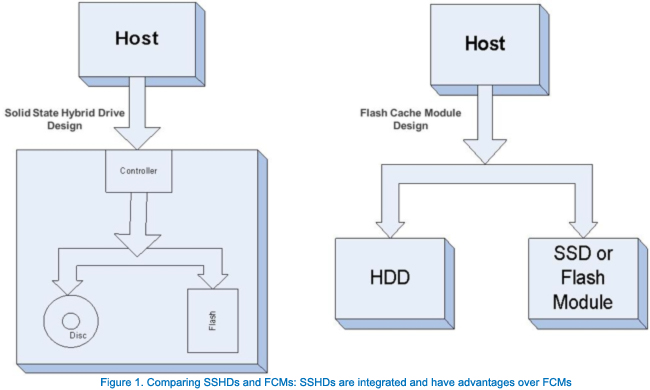 Comparing SSHDs and FCMs: SSHDs are integrated and have advantages over FCMs