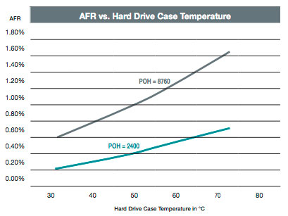 Hard Drive case temperature graph