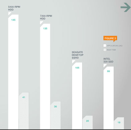 Performances d'un SSHD par rapport à un HDD et SSD (délai de démarrage)
