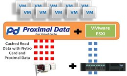 Improving VM density in Real World Virtualized Server Environments