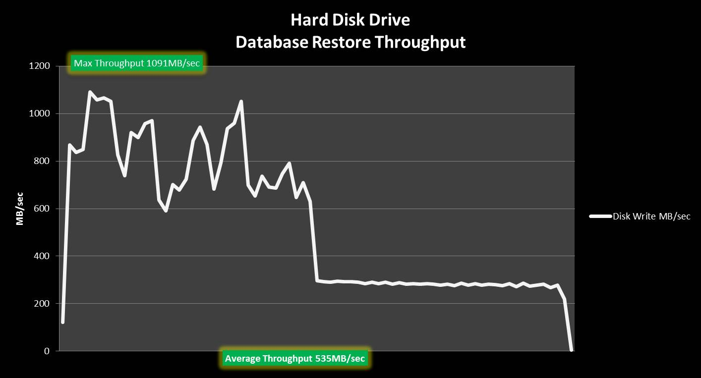 ACCELRATE SQL SERVER MAINTENANCE ON NYTRO WARPDRIVE CARD