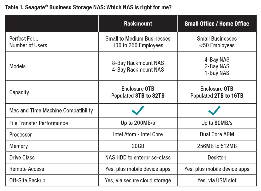 Helping Businesses Embrace Evolving It Trends Seagate Us