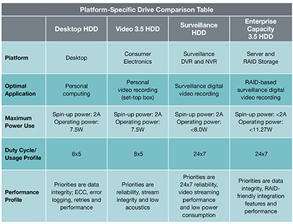 Platform Specific drive comparison table