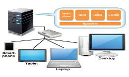 The Hosted Virtual Desktop