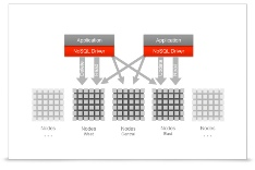 Tech Insight: Nytro™ Acceleration Card Performance Of An Oracle® NoSQL Big Data Database