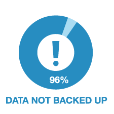 96% Data Not Backed Up