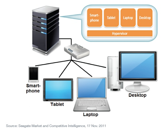 The Hosted Virtual Desktop Master Pov on vdi infrastructure diagram