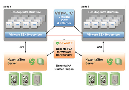 Nexenta Uses Seagate Enterprise Performance 10K HDD for VDI ...