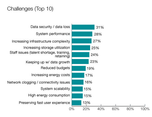 The Top 10 Challenges Of Special >> Data Centre Management Trends And Challenges Seagate Uk